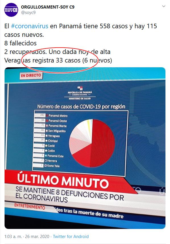 28a Screenshot_2020-04-02 (16) ORGULLOSAMENT-SOY C9 en Twitter El #coronavirus en Panamá tiene 558 casos y hay 115 casos nuevos[...]